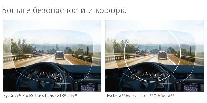 Фотохромные линзы для водителей